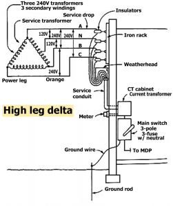 3 Phase Surge Protector Wiring Diagram - How to Wire whole House Surge Protector 3 Phase Delta Panel High Leg Service 9c