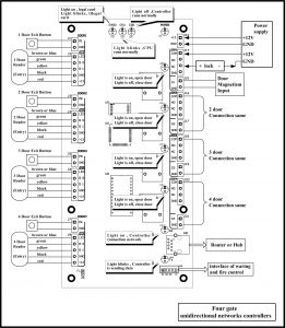 Access Control Wiring Diagram - Door Access Control System Wiring Diagram to 531 Bright with Lenel Lenel 2220 Wiring Diagram 18q