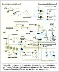 Autoclave Wiring Diagram - Metallurgy Mining Flotation Concentrate 17n