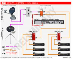 Beaver Motorhome Wiring Diagram - Beaver Motorhome Wiring Diagram Awesome New Dish Hopper 3 Announced Satellite Tv and Radio the 20c