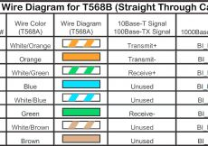 Cat 5 Wiring Diagram Pdf - Wiring Diagram for Cat5 Crossover Cable New Cat5e Wire Diagram New Rh Ipphil Cat 5 Plug Wiring Diagram Cat 5 Plug Wiring Diagram 15o