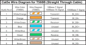 Cat5e Network Cable Wiring Diagram - Ethernet Cable Wiring Diagram – Cat5e Wire Diagram New Ethernet Cable Wiring Diagram New Od Wiring 1a