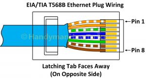 Cat5e Network Cable Wiring Diagram - Rj45 Ethernet Cable Wiring Diagram Download Best Of Cat 5e Wiring Diagram Wiring Rh Capecodcottagerental 16i