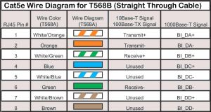 Cat5e Network Cable Wiring Diagram - Wiring Diagram for Cat5 Network Cable Fresh Ethernet Port Wiring Rh Ipphil Network Cable Wiring Guide Network Cable Wiring A or B 5p