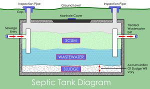 Clearstream Septic System Wiring Diagram - Aerobic Septic System Wiring Diagram Beautiful Septic Tank with Pump System 27 with Septic Tank with 5g