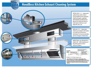 Commercial Vent Hood Wiring Diagram - Kitchen Exhaust System Diagram 4a