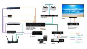 Crestron Lighting Control Wiring Diagram - Crestron Wiring Diagram Elegant 4k Uhd 8x8 Hdmi to Hdbaset Matrix Switcher with Poe 16c