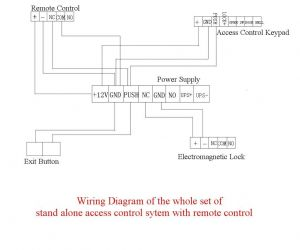 Door Access Control Wiring Diagram - Access Control Wiring Diagram Awesome Pretty Card Access System Wiring Diagram Inspiration 18g