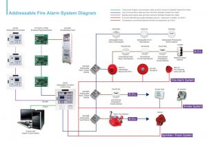 Fire Alarm System Wiring Diagram - Simplex Fire Alarm Wiring Diagrams Schematics and Addressable Smoke Detector Diagram 6e