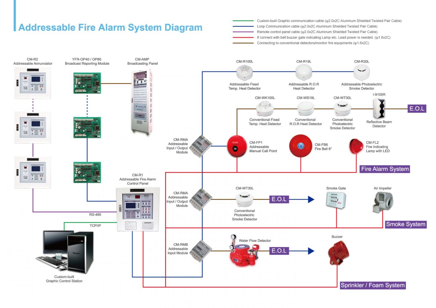 Basic Fire Alarm Wiring | Wiring Schematic Diagram on simplex zam wiring, simplex pull station, simplex duct smoke detectors, car alarm installation wiring diagrams, alarm contact wiring diagrams, manual pull station diagrams, simplex smoke detector covers, home alarm wiring diagrams, simplex fire pull covers, adt fire alarm wiring diagrams, motor control ladder diagrams, simplex photoelectric smoke detector, fire alarm system wiring diagrams, electrical loop diagrams, simplex duct detector wiring, simplex fire drill, commercial fire alarm wiring diagrams, simplex 2098 9649 duct detector, addressable fire alarm system diagrams, simplex fire alarms in elementary schools,