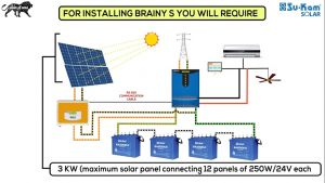 How to Install solar Panels Wiring Diagram - solar Panel Wiring Diagram Lorestanfo 9s