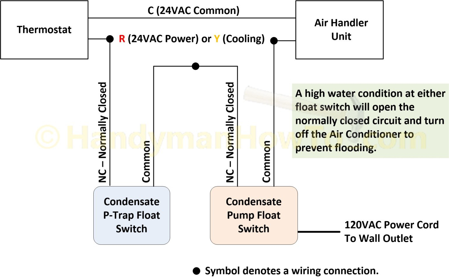 find out here little giant condensate pump wiring diagram ... 1987 chevy truck fuel pump wiring diagram