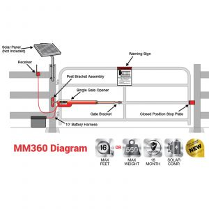 Mighty Mule Gate Opener Wiring Diagram - Mighty Mule Gate Opener Wiring Diagram Elegant Mighty Mule Mm360 Automatic Gate Opener Medium Duty Single 17i