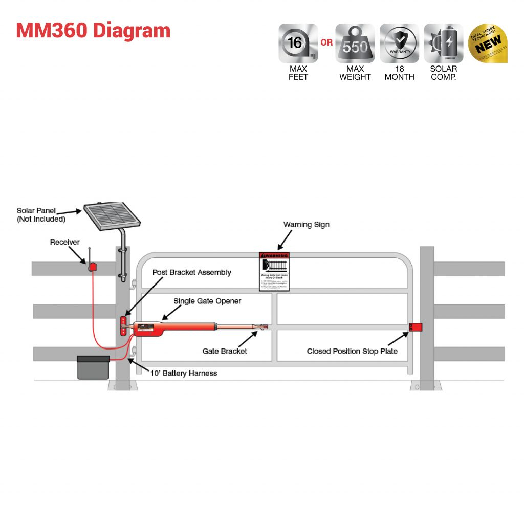 mighty mule gate opener wiring diagram Download-Wiring Diagram For Electric Gate Motor Fresh Sliding Gate Opener – Xueming Cnvanon Valid Wiring Diagram For Electric Gate Motor 5-f