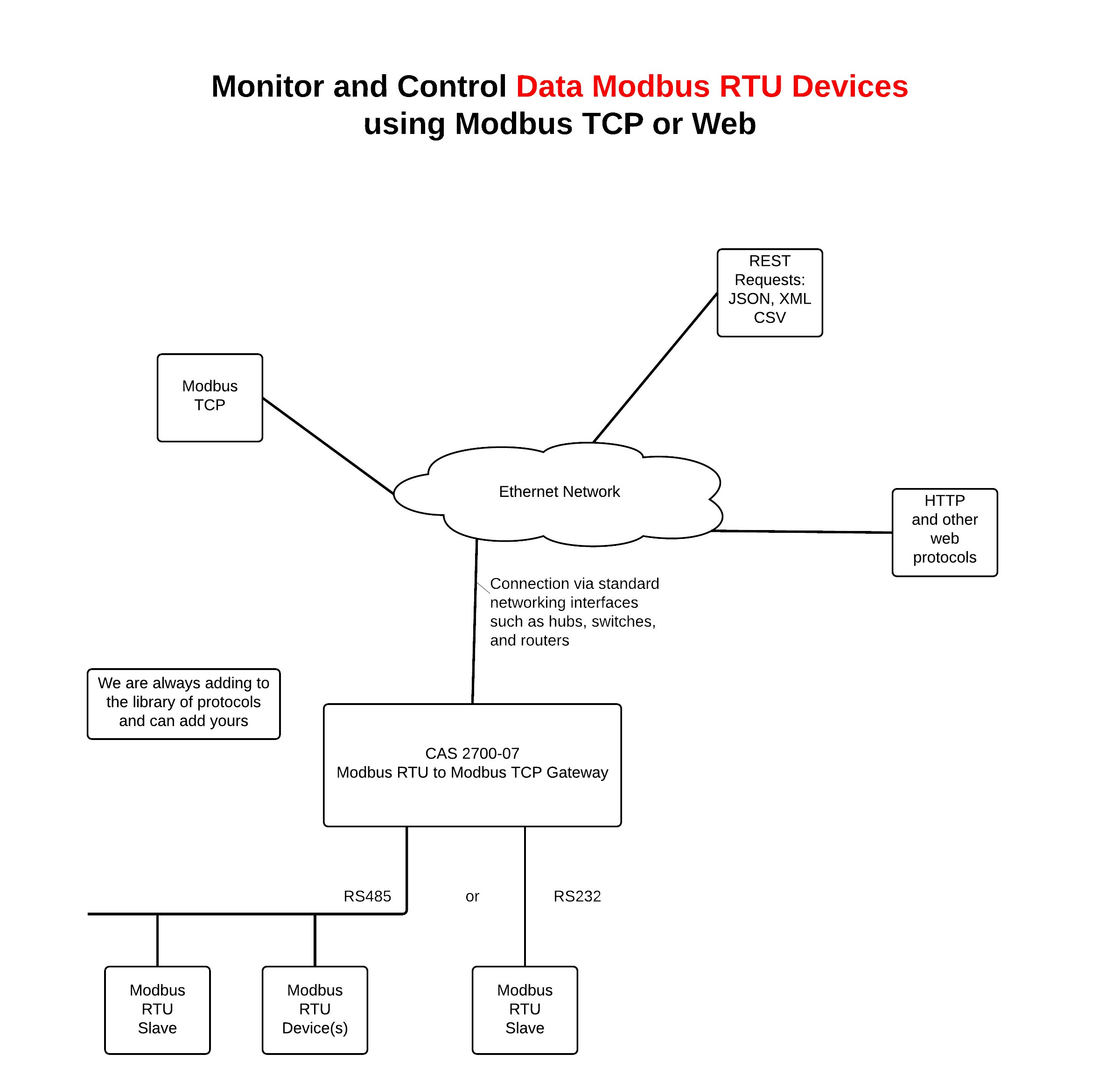 Find Out Here Modbus Rtu    Wiring       Diagram       Download