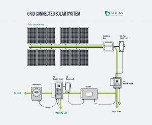 Off Grid solar Wiring Diagram - F Grid solar Wiring Diagram Best Home solar System Design Mellydiafo Mellydiafo 7g
