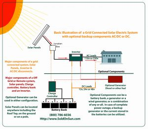 Off Grid solar Wiring Diagram - solar System Wiring Diagram Inspirational New Wiring Diagram for F Grid solar System 18l