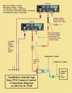 Ptz Controller Wiring Diagram - Bosch Ptz Camera Wiring Diagram Manual New Ptz Camera Wiring Wiring Rh Gidn Co Best Ptz Security Camera Best Ptz Security Camera 19s