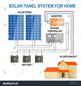 Rv solar Panel Wiring Diagram - Wiring Diagram solar Panels Inverter Best Wiring Diagram for F Grid solar System Fresh Rv solar 1a