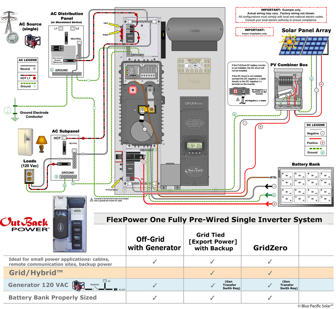 solar combiner box wiring diagram - fast installation — just hang on the  wall with the