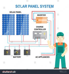 Solar Panels Wiring Diagram Installation - solar Panel Wiring Diagram Schematic Pdf Wiring Diagram 15h