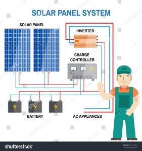 Solar System Wiring Diagram - Wiring Diagram for solar Panel to Battery Fresh solar Panel Charge Controller Wiring Diagram 7e