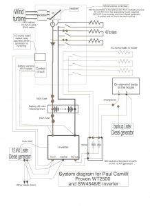 Whole House Generator Wiring Diagram - Wiring Diagram for whole House Generator Best Wiring Diagram Home Generator New Wiring Diagram for Rv 19o