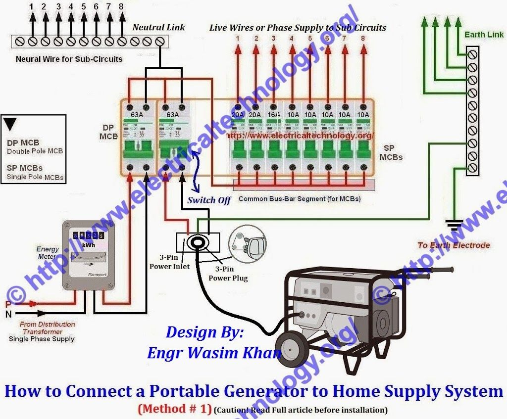 Connecting Generator To House Wiring Diagram Solutions How Install Manual Transfer Switch For Bundadaffacom Portable Schematics Diagrams